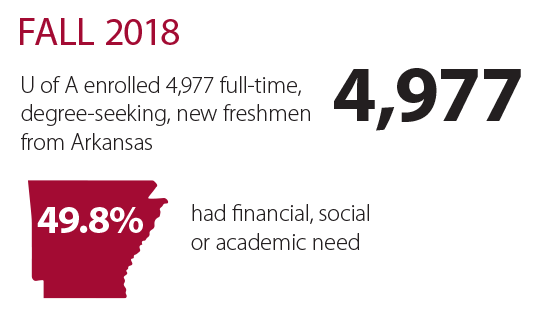 In fall 2018, the U of A enrolled 4,977 full-time, degree-seeking, new freshmen from Arkansas, and 49.8% of these students had financial, social or academic need.
